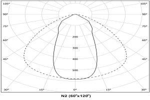 Photometry_N2_60X120