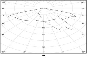 Photometry_W Asymmetric P